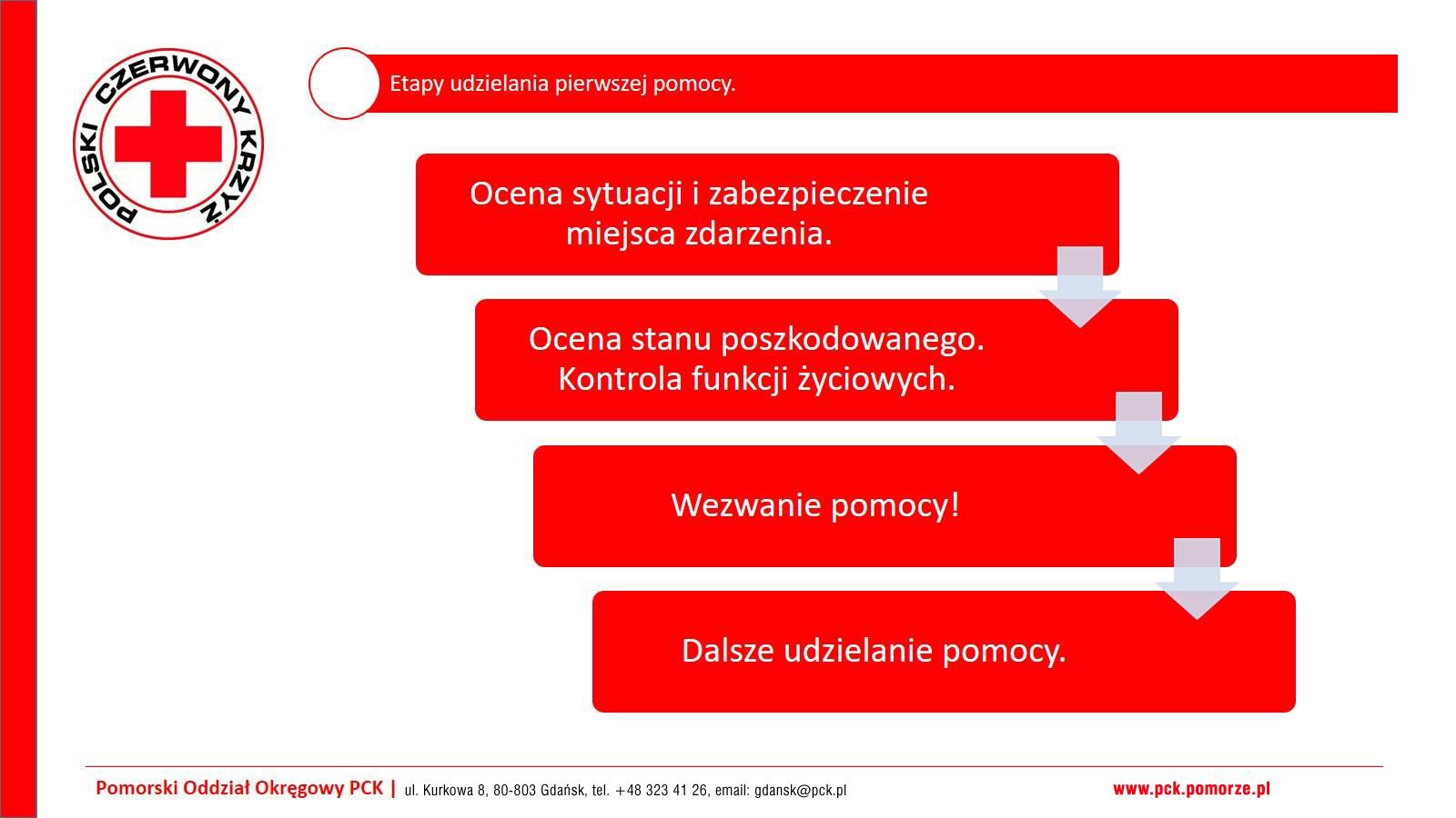 Polski Czerwony Krzyż, Pierwsza Pomoc Przedmedyczna, PCK szkolenia z pierwszej pomocy, pck-pomorze.pl